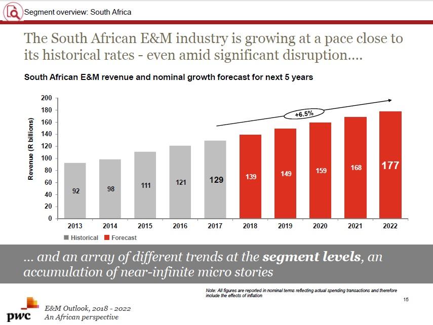 Market Research Wrap: SA media, entertainment outlook to