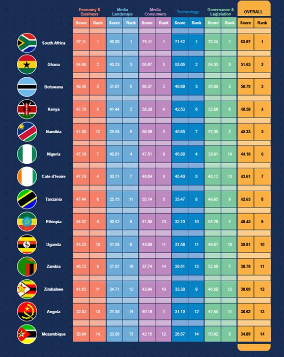 2019 Africa Media Index table