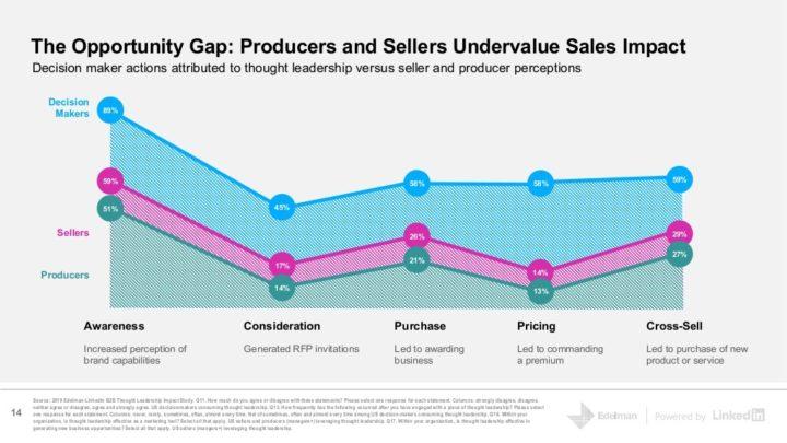 2019 Edelman-LinkedIn B2B Thought Leadership Impact Study slide 14