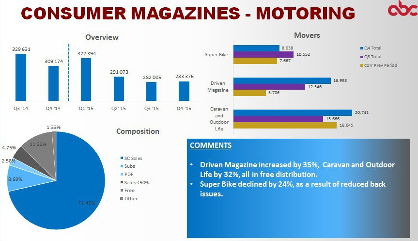 ABC Q4 2015 SA consumer magazines - motoring