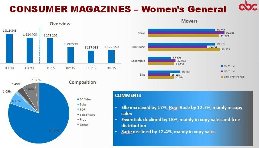 ABC Q4 2015 SA consumer magazines - women's general