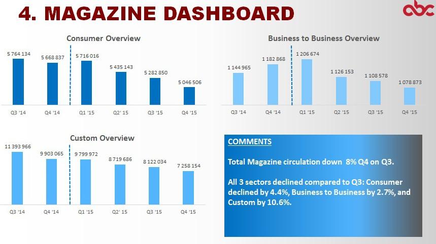 ABC Q4 2015 SA magazine dashboard