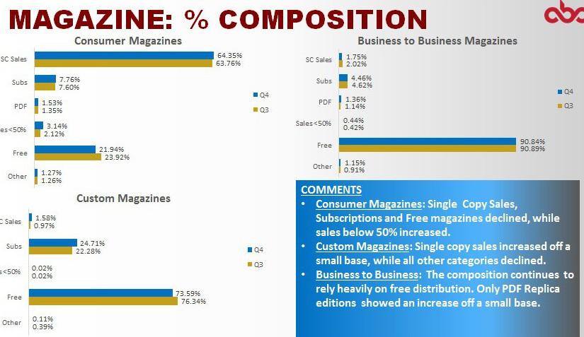 ABC Q4 2015 SA magazine percentage composition