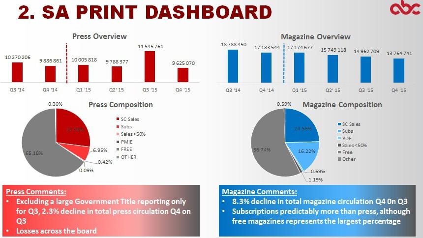 ABC Q4 2015 SA print dashboard