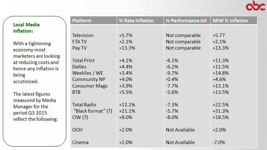 ABC Q4 2015 media inflation