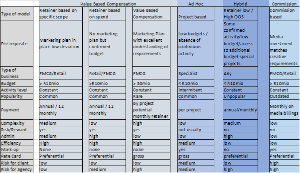 AdOps remuneration model table