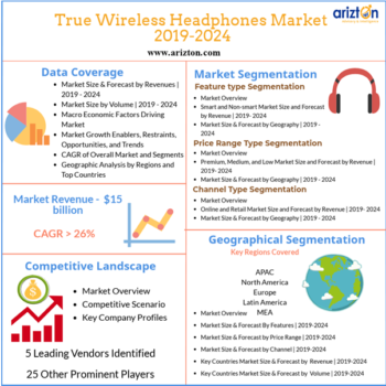Arizton True Wireless Headphones Market 2019-2014