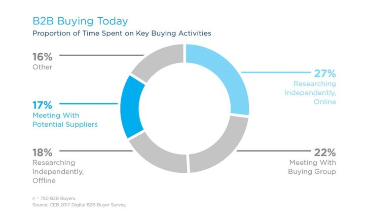 B2B Buying Today. Source: CEB 2017 Digital B2B Buyer Survey