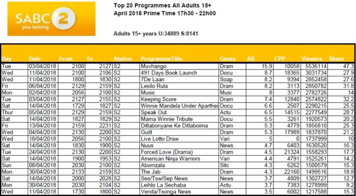 BRCSA TV Ratings April 2018 primetime SABC 2