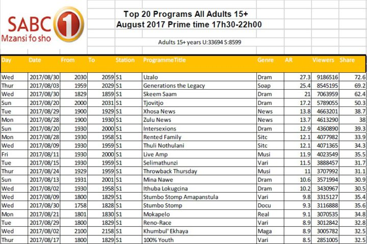 BRCSA TV Ratings August 2017 primetime SABC 1