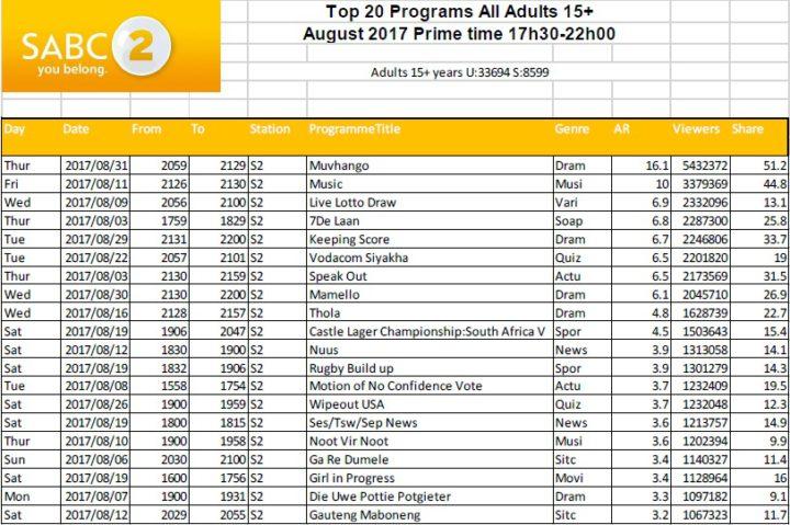 BRCSA TV Ratings August 2017 primetime SABC 2