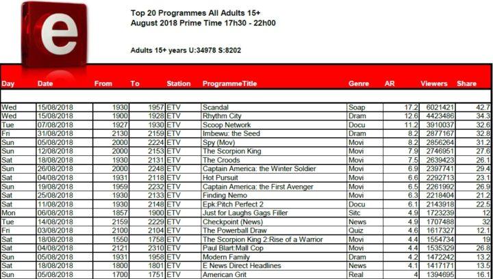 BRCSA TV Ratings August 2018 primetime etv