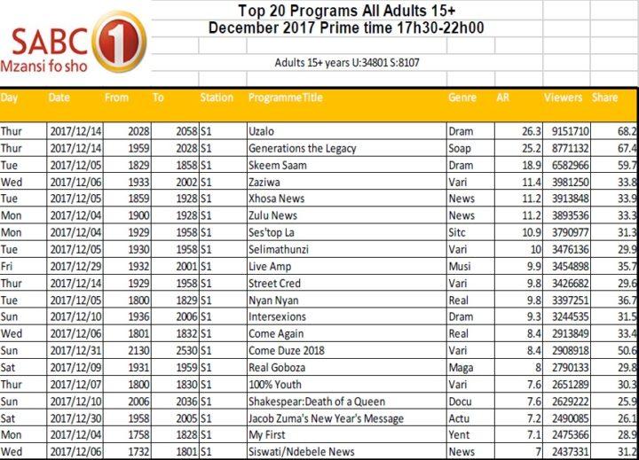 BRCSA TV Ratings December 2017 primetime SABC 1