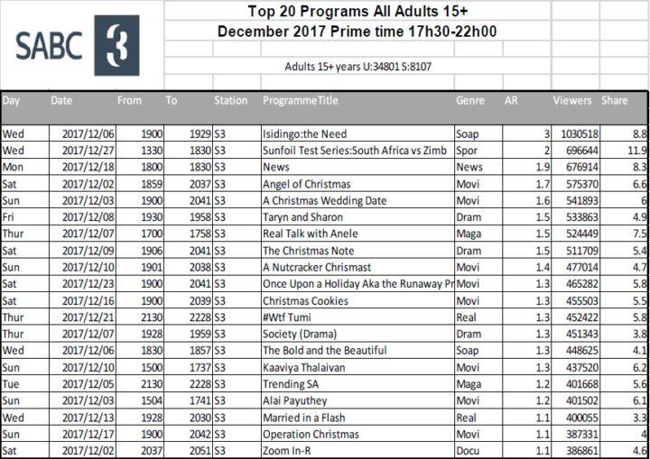 BRCSA TV Ratings December 2017 primetime SABC 3