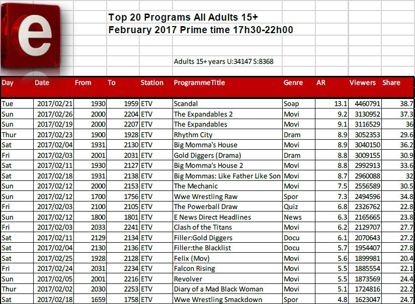BRCSA TV Ratings February 2017 primetime e.tv