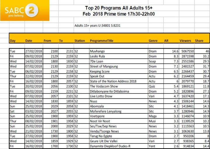 BRCSA TV Ratings February 2018 primetime SABC 2