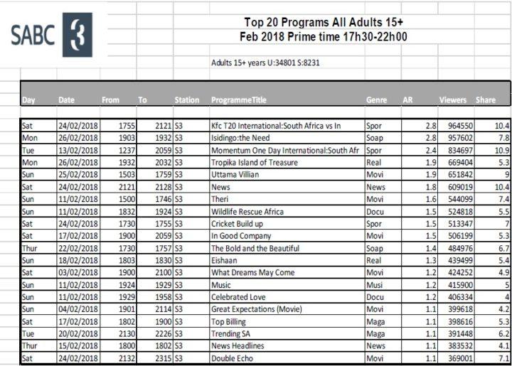 BRCSA TV Ratings February 2018 primetime SABC 3