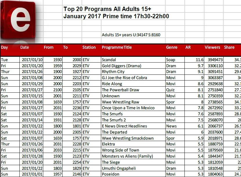 BRCSA TV Ratings January 2017 primetime e.tv