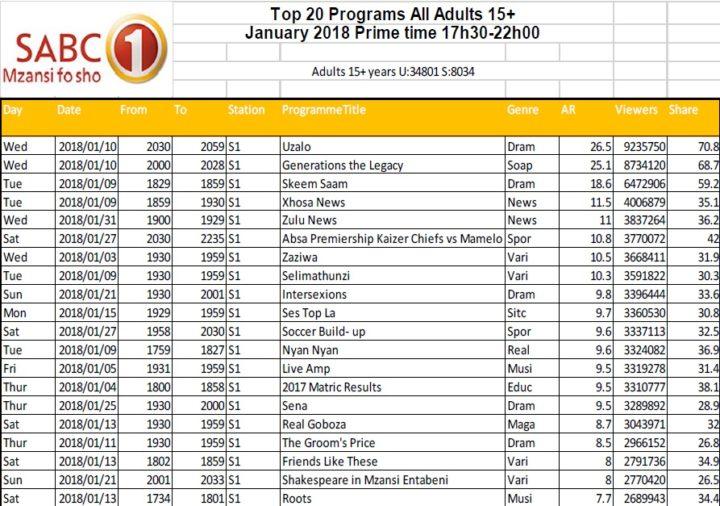 BRCSA TV Ratings January 2018 primetime SABC 1