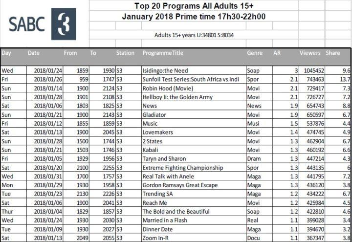 BRCSA TV Ratings January 2018 primetime SABC 3