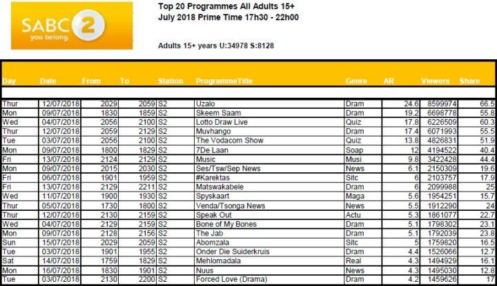 BRCSA TV Ratings July 2018 primetime SABC 2
