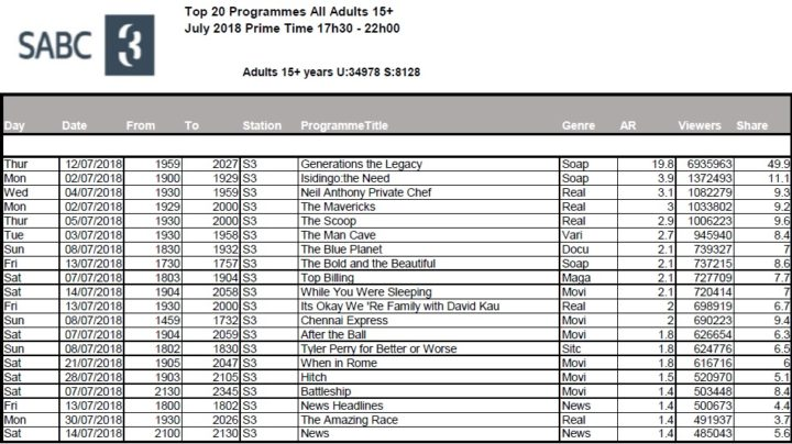 BRCSA TV Ratings July 2018 primetime SABC 3