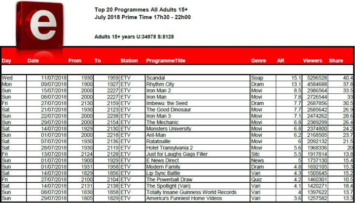 BRCSA TV Ratings July 2018 primetime etv
