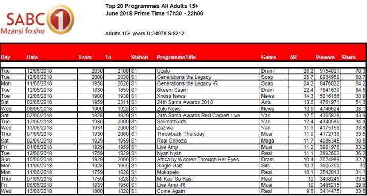 BRCSA TV Ratings June 2018 primetime SABC 1