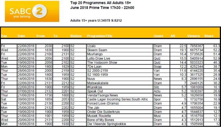 BRCSA TV Ratings June 2018 primetime SABC 2