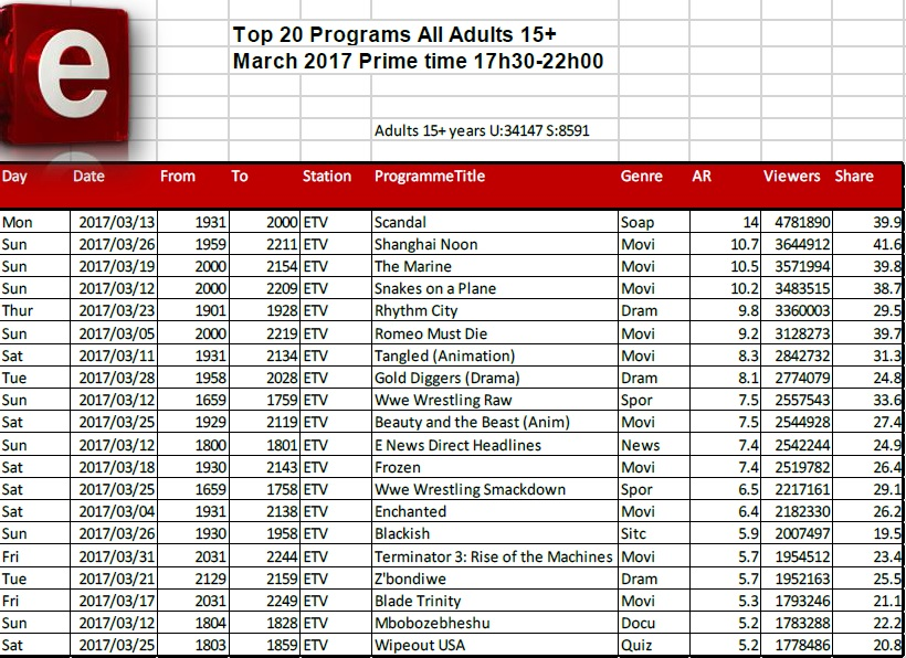 BRCSA TV Ratings March 2017 primetime etv