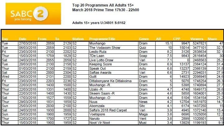 BRCSA TV Ratings March 2018 primetime SABC 2