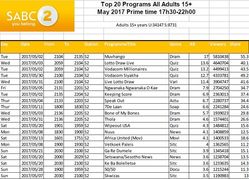 BRCSA TV Ratings May 2017 primetime SABC 2