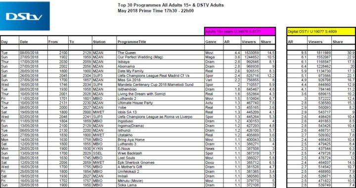 BRCSA TV Ratings May 2018 primetime DStv