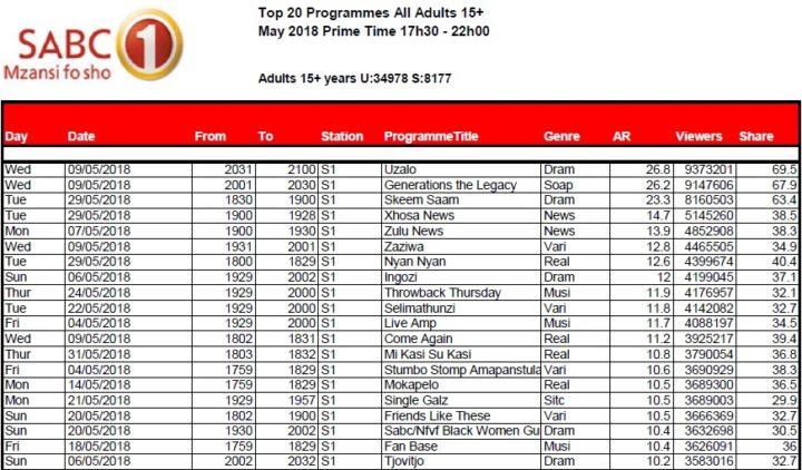 BRCSA TV Ratings May 2018 primetime SABC 1