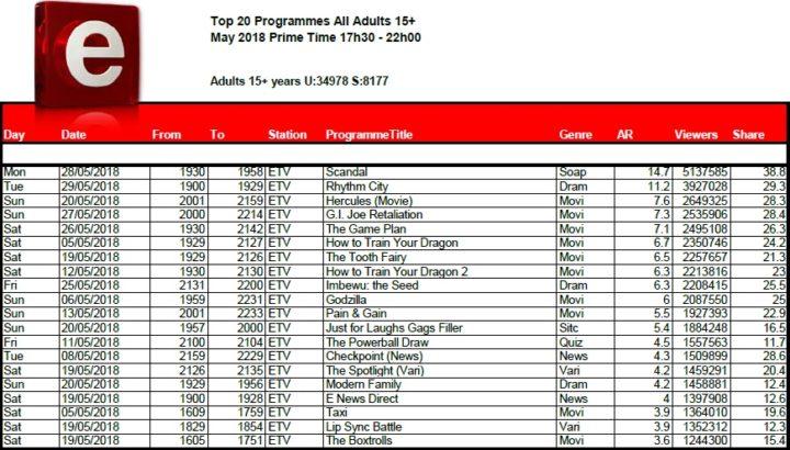 BRCSA TV Ratings May 2018 primetime etv