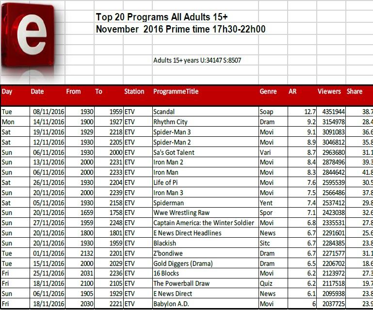 BRCSA TV Ratings November 2016 primetime etv