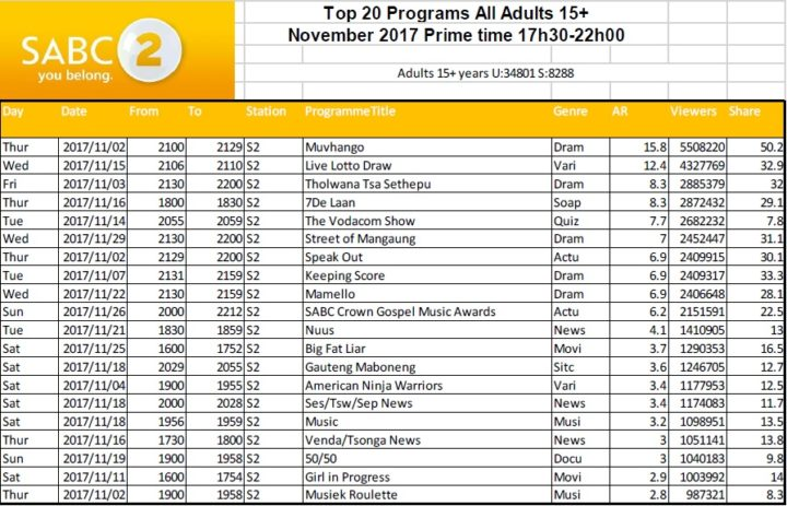 BRCSA TV Ratings November 2017 primetime SABC 2
