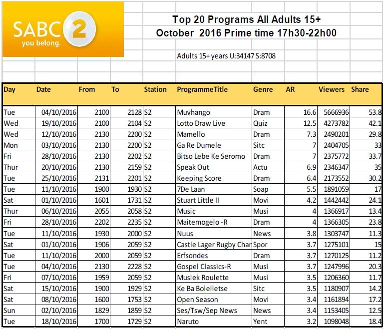 BRCSA TV Ratings October 2016 primetime SABC 2