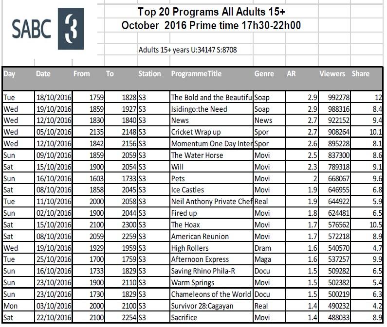 BRCSA TV Ratings October 2016 primetime SABC 3