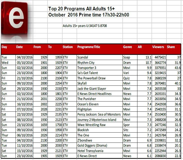 BRCSA TV Ratings October 2016 primetime e.tv