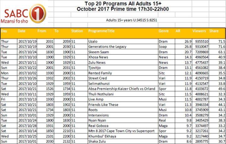 BRCSA TV Ratings October 2017 primetime SABC 1