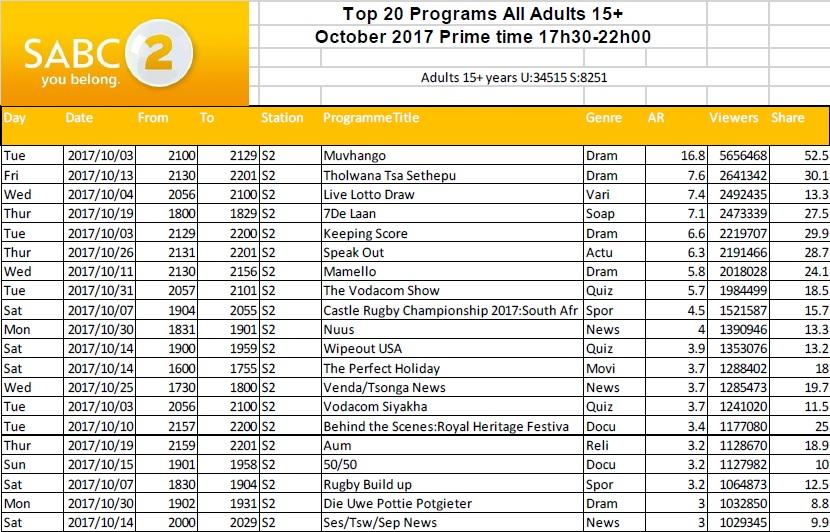 BRCSA TV Ratings October 2017 primetime SABC 2