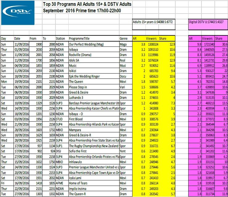 BRCSA TV Ratings September 2016 primetime DStv
