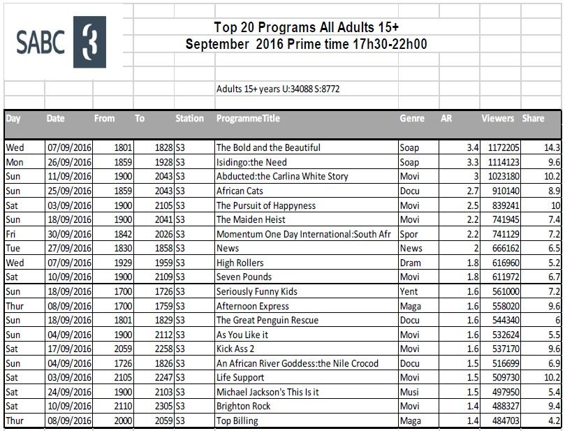 BRCSA TV Ratings September 2016 primetime SABC 3