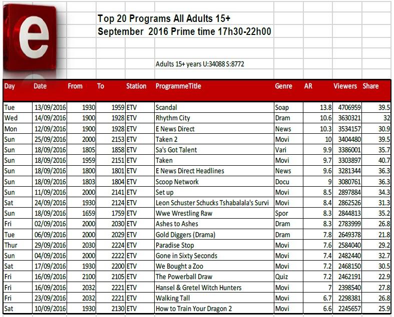 BRCSA TV Ratings September 2016 primetime e.tv