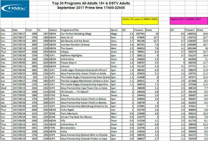 BRCSA TV Ratings September 2017 primetime DStv