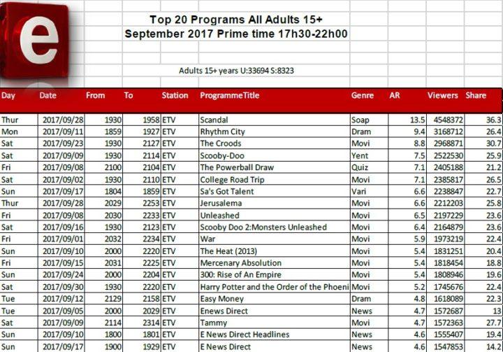 BRCSA TV Ratings September 2017 primetime etv
