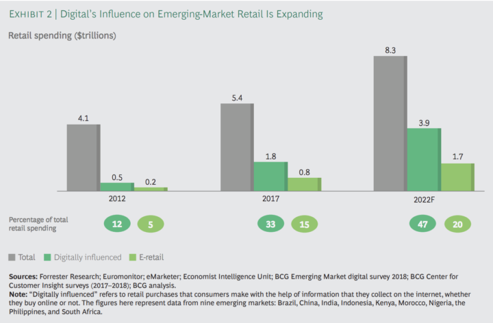 Boston Consulting Group digital influence on emerging market retail expanding