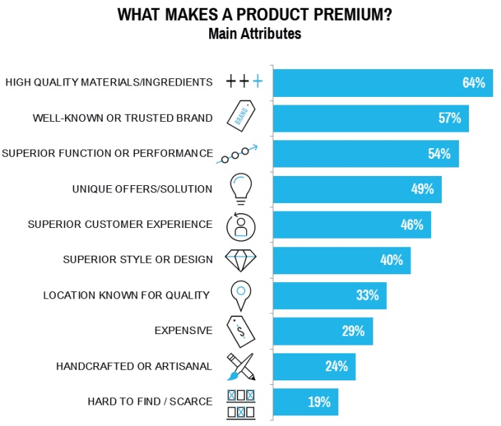 Brands & Branding 2017 What makes a product premium