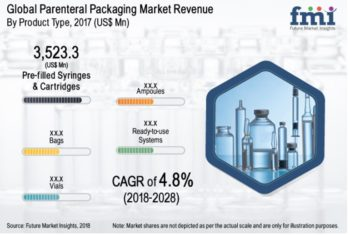 FMI 2018 Parenteral packaging market